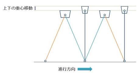 上下の重心移動.jpg